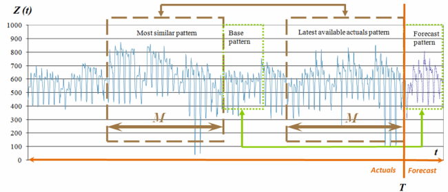 Time series patterns position and name