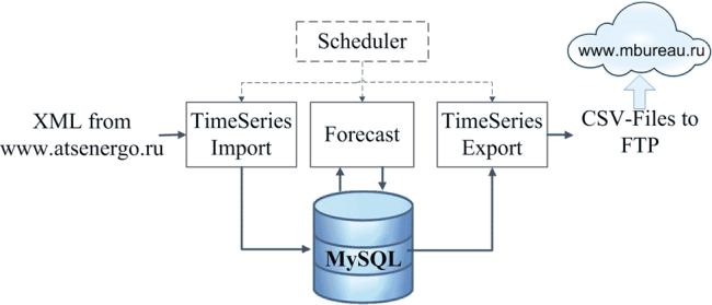 Forecast service software structure