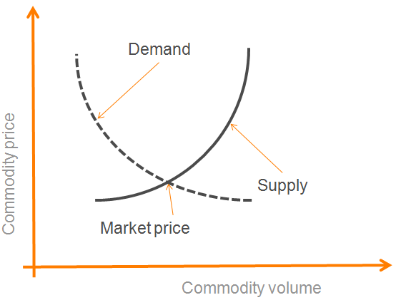 Elastic supply and demand