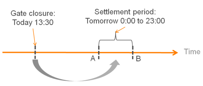 Gate closure and settlement period