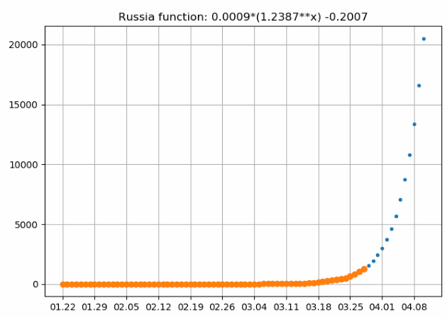 Number of confirmed cases in Russia